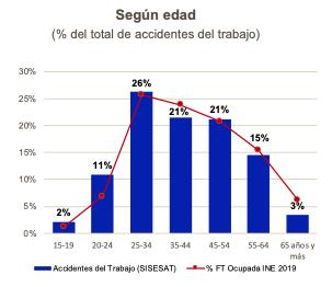 Gráfico n°2